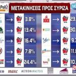 Μετακινήσεις προς ΣΥΡΙΖΑ, Ιούνιος 2012 (ALCO, MARC, MetronAnalysis, MRB, Opinion) (κλικ για μεγέθυνση)